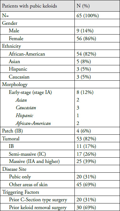 Demographics of patients morphology